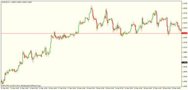 Trading strategy using support and resistance zones